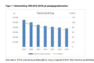 """Notat """"Pædagoguddannelsen før og nu"""" viser sammenhængen mellem faldende taksameter, aktiviteter, holdstørrelser og kvalitet"""