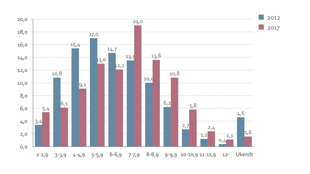 De lærerstuderendes karaktergennemsnit ved optagelse på læreruddannelsen