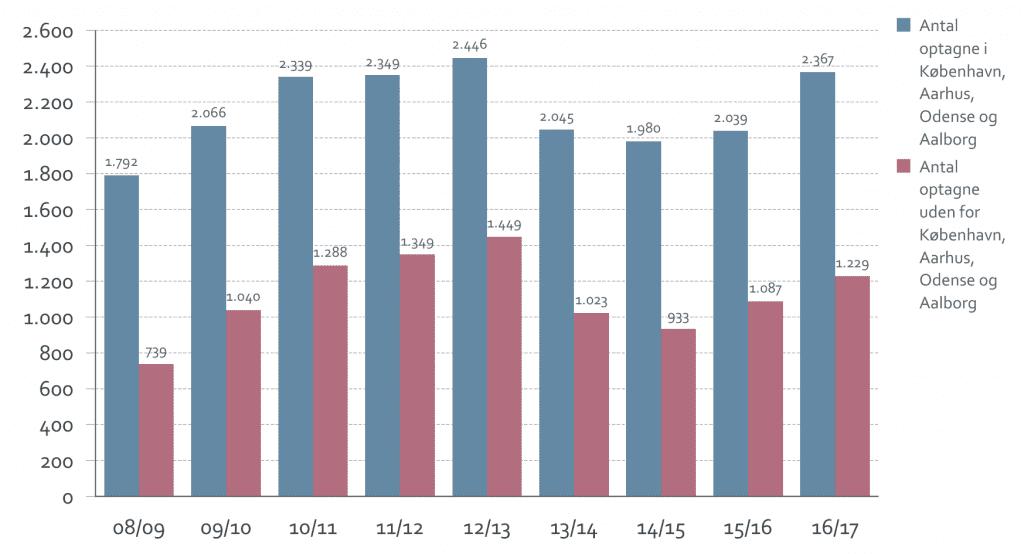 Antal optagne studerende i og uden for København, Aarhus, Odense og Aalborg